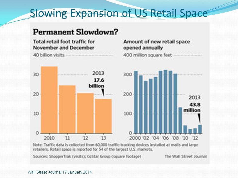 Slowing Expansion of US Retail Space Wall Street Journal 17 January 2014