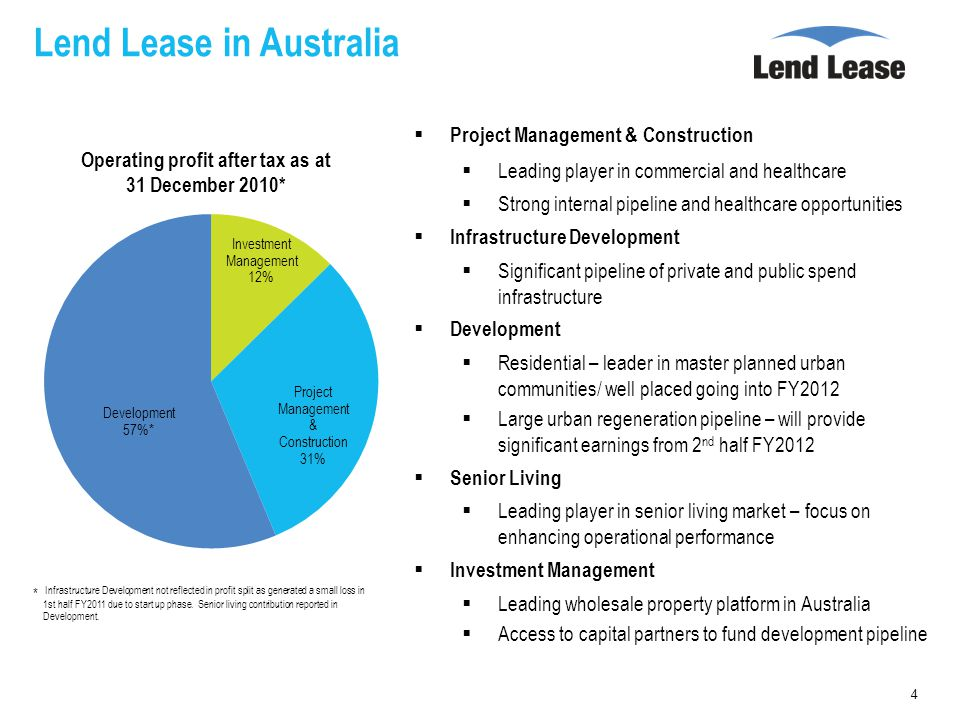 Lend Lease in Australia Project Management & Construction Leading player in commercial and healthcare Strong internal pipeline and healthcare opportunities Infrastructure Development Significant pipeline of private and public spend infrastructure Development Residential – leader in master planned urban communities/ well placed going into FY2012 Large urban regeneration pipeline – will provide significant earnings from 2 nd half FY2012 Senior Living Leading player in senior living market – focus on enhancing operational performance Investment Management Leading wholesale property platform in Australia Access to capital partners to fund development pipeline 4 Operating profit after tax as at 31 December 2010* * Infrastructure Development not reflected in profit split as generated a small loss in 1st half FY2011 due to start up phase.