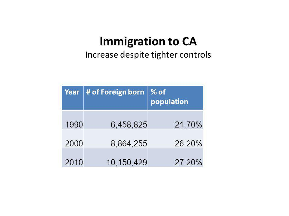 Immigration to CA Increase despite tighter controls Source: MPI fact sheet Year# of Foreign born% of population 19906,458,82521.70% 20008,864,25526.20% 201010,150,42927.20%