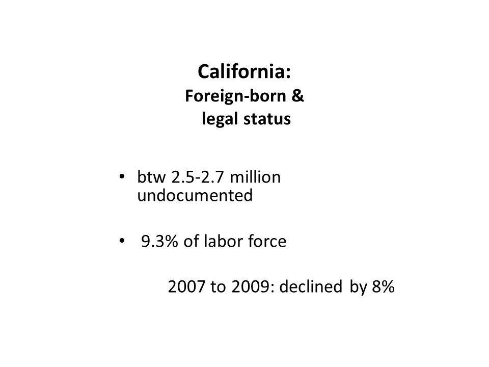 California: Foreign-born & legal status btw 2.5-2.7 million undocumented 9.3% of labor force 2007 to 2009: declined by 8%