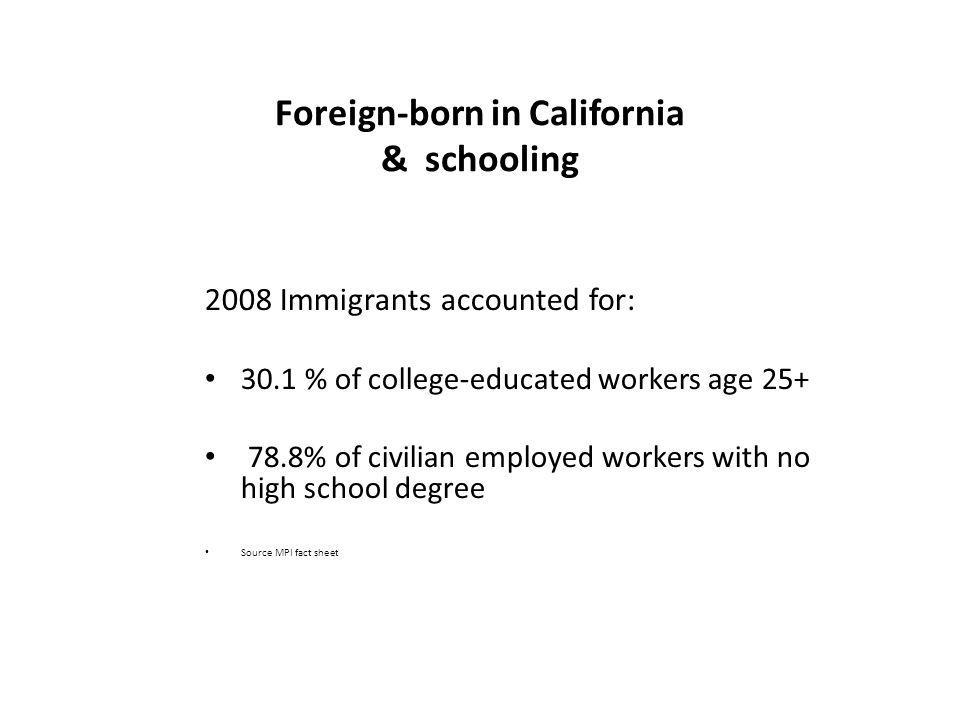 Foreign-born in California & schooling 2008 Immigrants accounted for: 30.1 % of college-educated workers age 25+ 78.8% of civilian employed workers wi