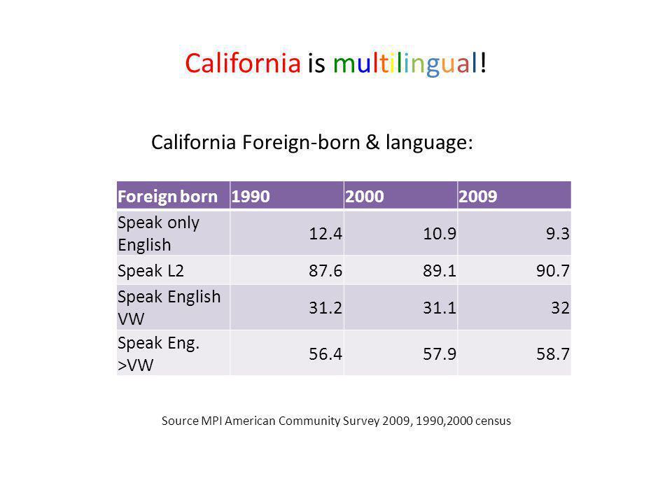 California is multilingual! California Foreign-born & language: Source MPI American Community Survey 2009, 1990,2000 census Foreign born199020002009 S