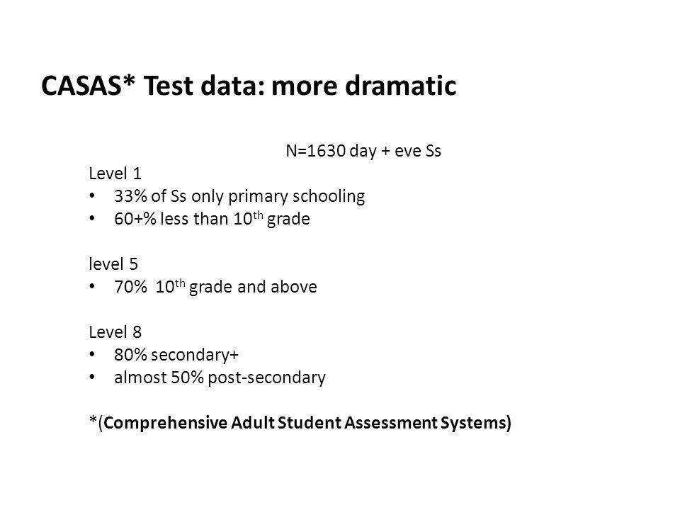 CASAS* Test data: more dramatic N=1630 day + eve Ss Level 1 33% of Ss only primary schooling 60+% less than 10 th grade level 5 70% 10 th grade and above Level 8 80% secondary+ almost 50% post-secondary *(Comprehensive Adult Student Assessment Systems)