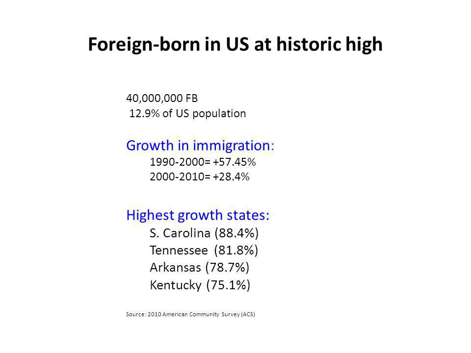 Foreign-born in US at historic high 40,000,000 FB 12.9% of US population Growth in immigration: 1990-2000= +57.45% 2000-2010= +28.4% Highest growth st