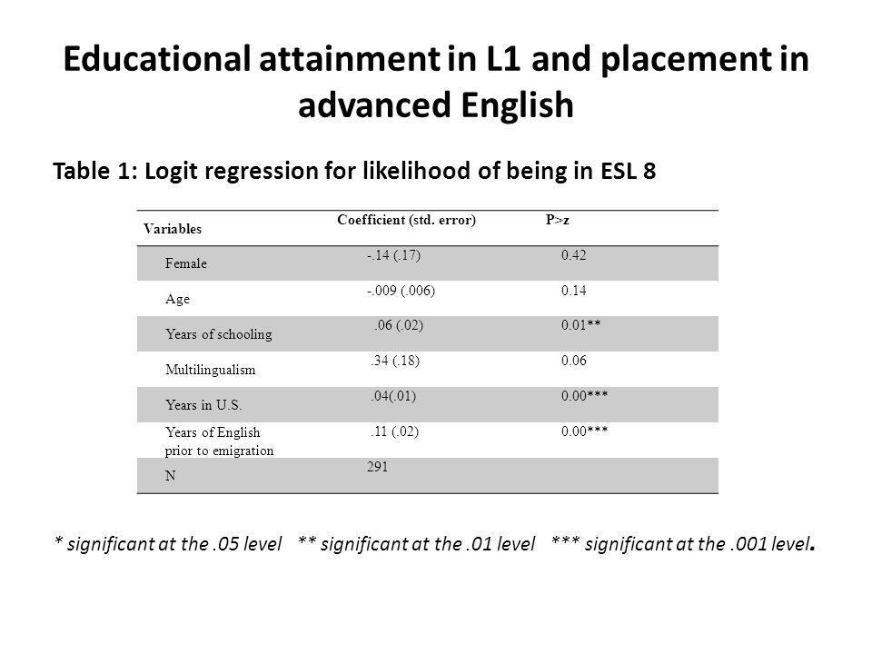 Educational attainment in L1 and placement in advanced English Table 1: Logit regression for likelihood of being in ESL 8 * significant at the.05 level ** significant at the.01 level *** significant at the.001 level.