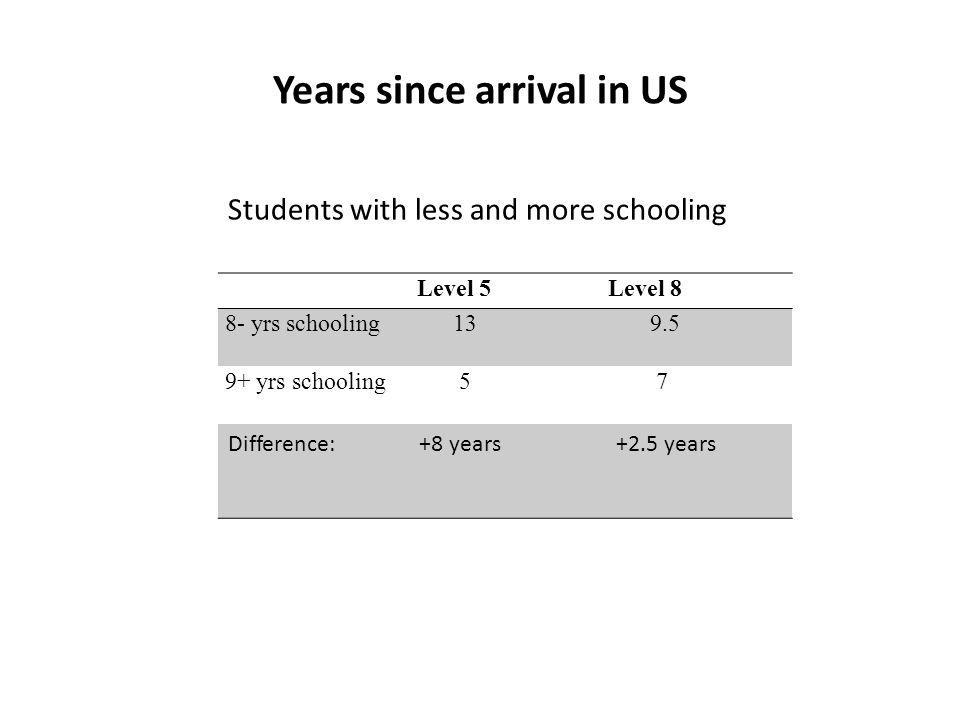 Years since arrival in US Level 5Level 8 8- yrs schooling 13 9.5 9+ yrs schooling 5 7 Difference:+8 years +2.5 years Students with less and more schooling
