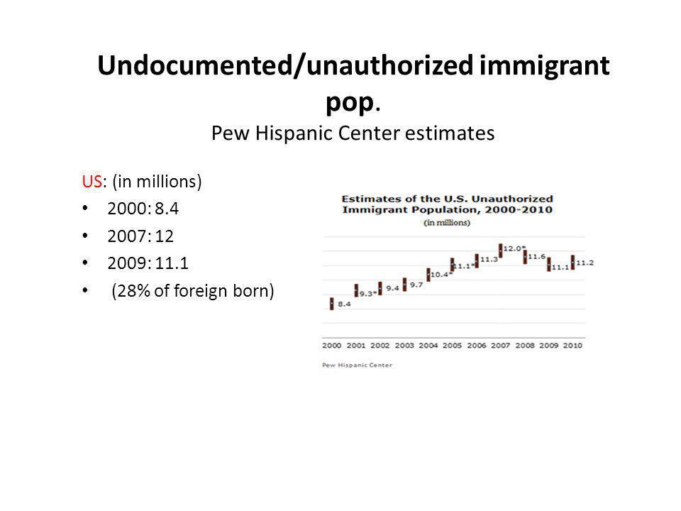Undocumented/unauthorized immigrant pop. Pew Hispanic Center estimates US: (in millions) 2000: 8.4 2007: 12 2009: 11.1 (28% of foreign born)
