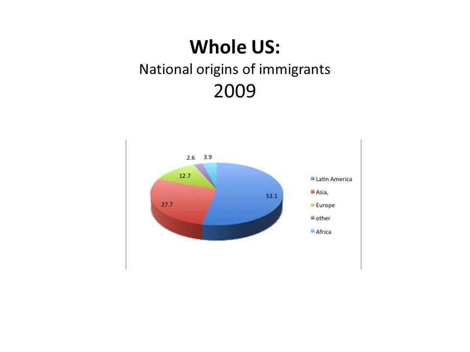 Whole US: National origins of immigrants 2009