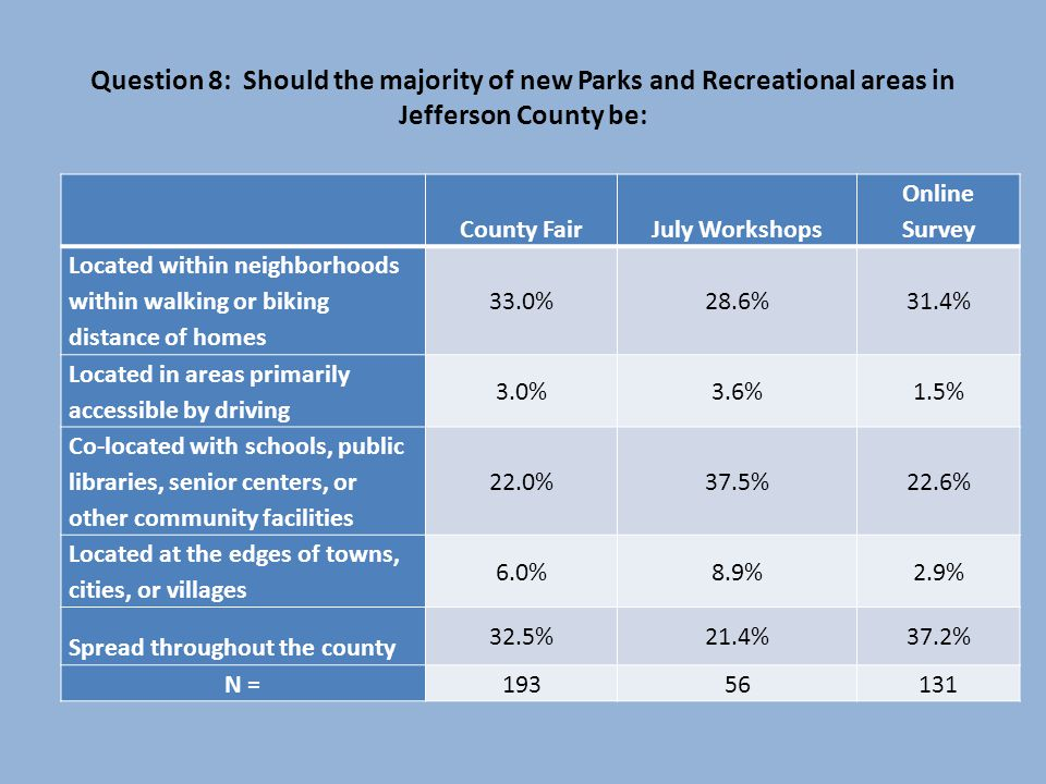 Question 8: Should the majority of new Parks and Recreational areas in Jefferson County be: County FairJuly Workshops Online Survey Located within neighborhoods within walking or biking distance of homes 33.0%28.6%31.4% Located in areas primarily accessible by driving 3.0%3.6%1.5% Co-located with schools, public libraries, senior centers, or other community facilities 22.0%37.5%22.6% Located at the edges of towns, cities, or villages 6.0%8.9%2.9% Spread throughout the county 32.5%21.4%37.2% N = 19356131