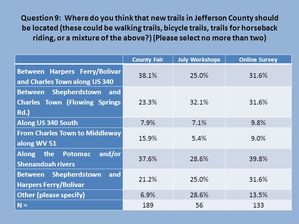 Question 9: Where do you think that new trails in Jefferson County should be located (these could be walking trails, bicycle trails, trails for horseback riding, or a mixture of the above?) (Please select no more than two) County FairJuly WorkshopsOnline Survey Between Harpers Ferry/Bolivar and Charles Town along US 340 38.1%25.0%31.6% Between Shepherdstown and Charles Town (Flowing Springs Rd.) 23.3%32.1%31.6% Along US 340 South 7.9%7.1%9.8% From Charles Town to Middleway along WV 51 15.9%5.4%9.0% Along the Potomac and/or Shenandoah rivers 37.6%28.6%39.8% Between Shepherdstown and Harpers Ferry/Bolivar 21.2%25.0%31.6% Other (please specify) 6.9%28.6%13.5% N = 18956133