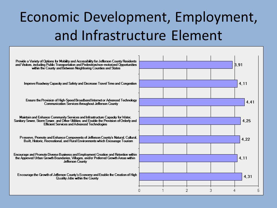 Economic Development, Employment, and Infrastructure Element