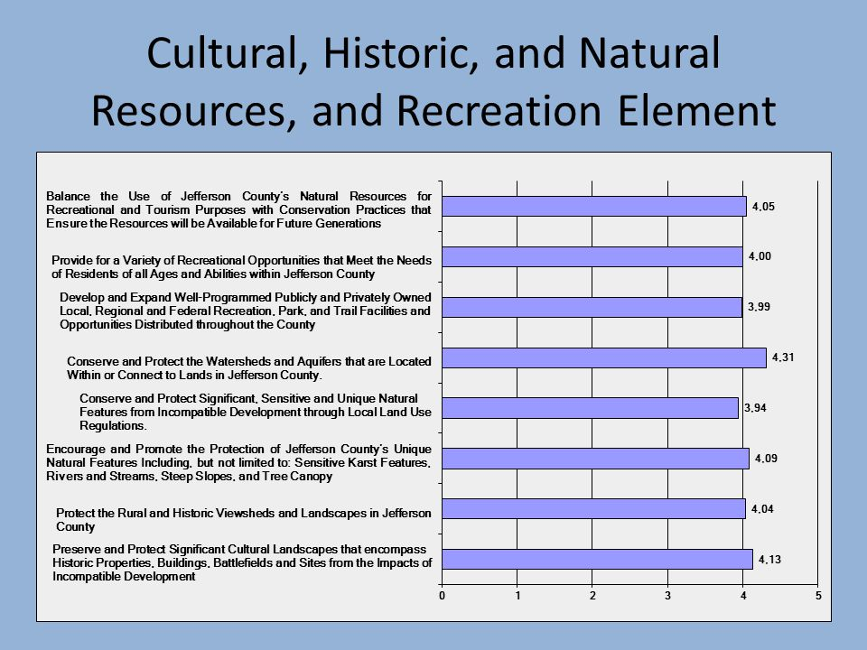 Cultural, Historic, and Natural Resources, and Recreation Element