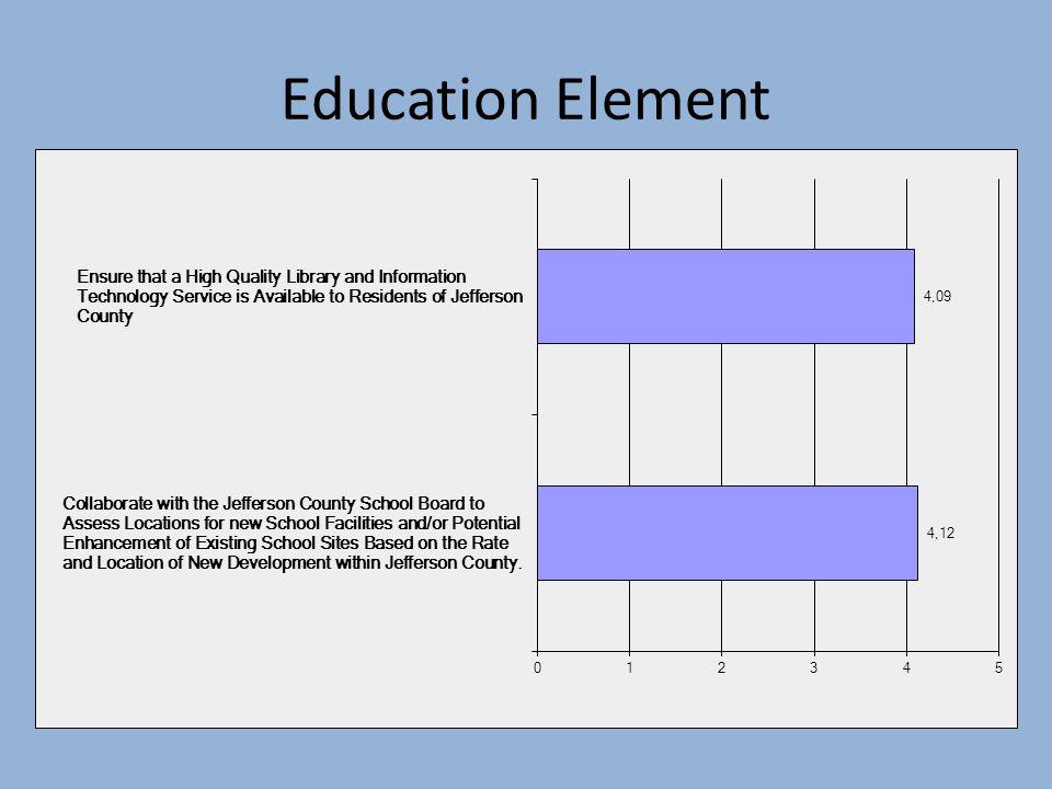 Education Element