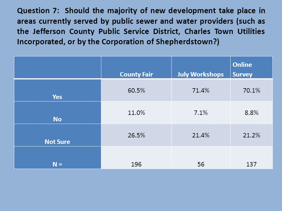 Question 7: Should the majority of new development take place in areas currently served by public sewer and water providers (such as the Jefferson County Public Service District, Charles Town Utilities Incorporated, or by the Corporation of Shepherdstown?) County FairJuly Workshops Online Survey Yes 60.5%71.4%70.1% No 11.0%7.1%8.8% Not Sure 26.5%21.4%21.2% N =19656137