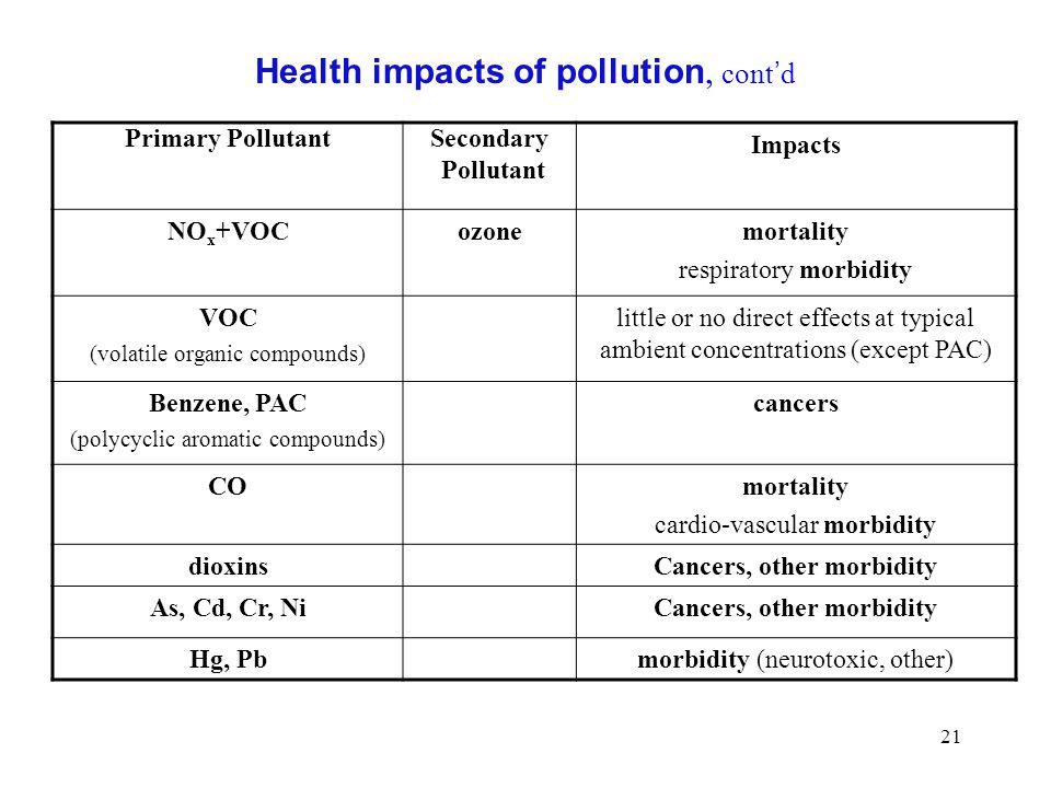 21 Primary PollutantSecondary Pollutant Impacts NO x +VOCozonemortality respiratory morbidity VOC (volatile organic compounds) little or no direct eff
