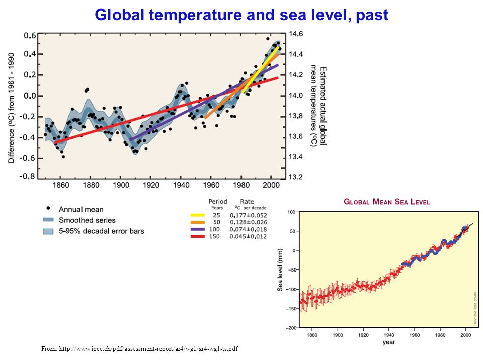 33 Global temperature and sea level, past From: http://www.ipcc.ch/pdf/assessment-report/ar4/wg1/ar4-wg1-ts.pdf