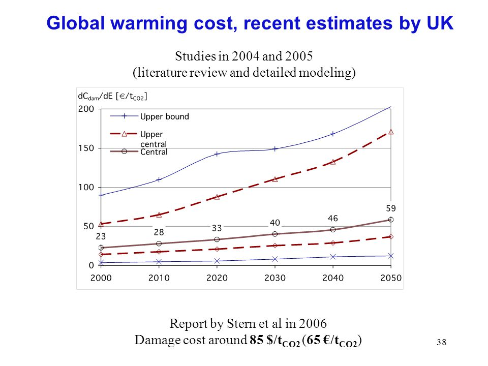 38 Global warming cost, recent estimates by UK Studies in 2004 and 2005 (literature review and detailed modeling) Report by Stern et al in 2006 Damage cost around 85 $/t CO2 (65 /t CO2 )