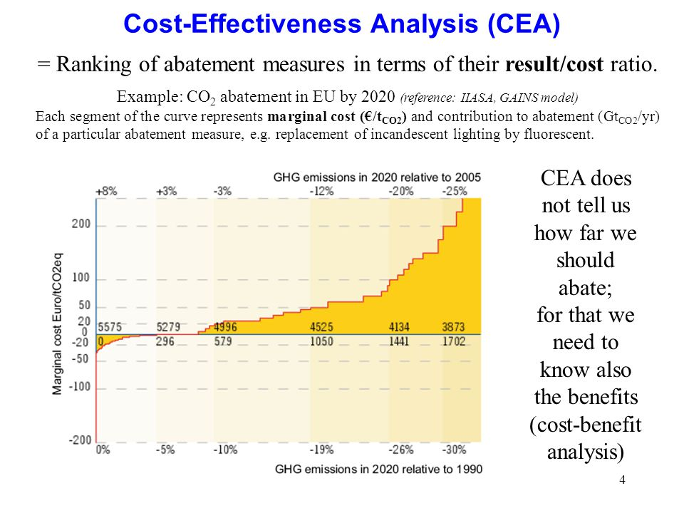 4 Cost-Effectiveness Analysis (CEA) = Ranking of abatement measures in terms of their result/cost ratio. Example: CO 2 abatement in EU by 2020 (refere