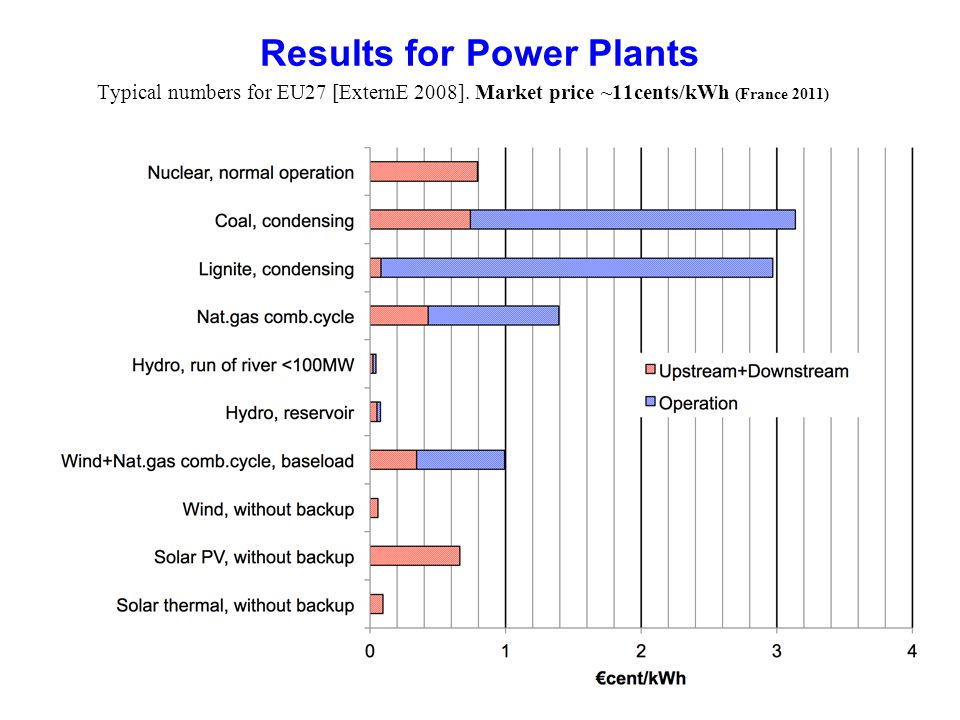 44 Results for Power Plants Typical numbers for EU27 [ExternE 2008]. Market price ~11cents/kWh (France 2011)