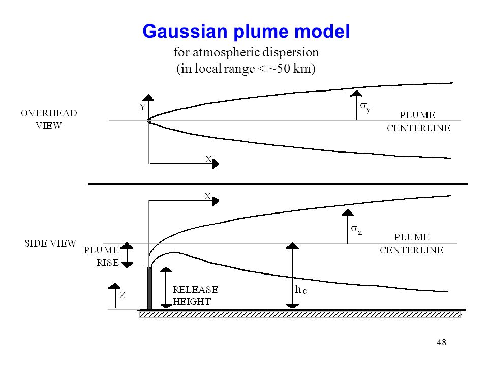 48 Gaussian plume model for atmospheric dispersion (in local range < ~50 km)