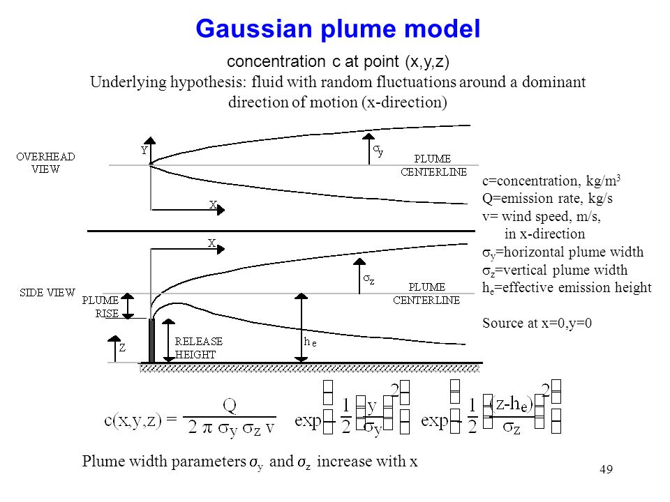49 Gaussian plume model concentration c at point (x,y,z) Underlying hypothesis: fluid with random fluctuations around a dominant direction of motion (