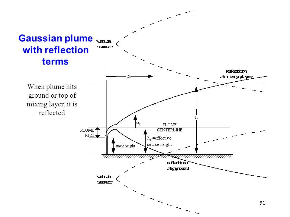 51 Gaussian plume with reflection terms When plume hits ground or top of mixing layer, it is reflected