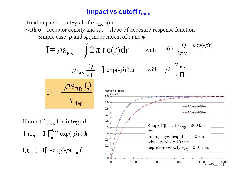58 Impact vs cutoff r max Total impact I = integral of s ER c(r) with = receptor density and s ER = slope of exposure-response function Simple case: a
