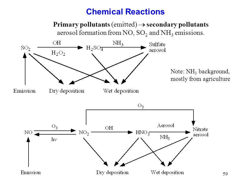 59 Chemical Reactions Primary pollutants (emitted) secondary pollutants aerosol formation from NO, SO 2 and NH 3 emissions. Note: NH 3 background, mos