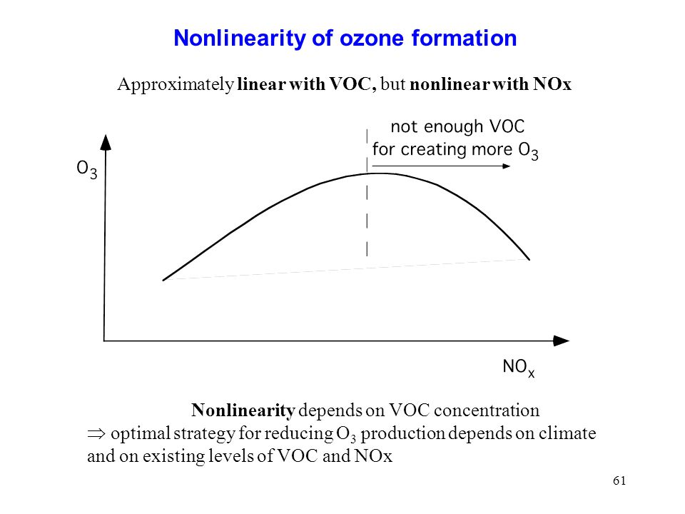 61 Nonlinearity of ozone formation Nonlinearity depends on VOC concentration optimal strategy for reducing O 3 production depends on climate and on ex