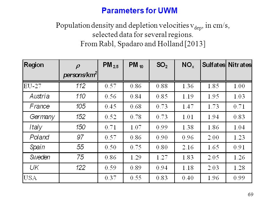 69 Parameters for UWM Population density and depletion velocities v dep, in cm/s, selected data for several regions. From Rabl, Spadaro and Holland [2
