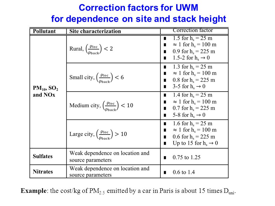 71 Correction factors for UWM for dependence on site and stack height Example: the cost/kg of PM 2.5 emitted by a car in Paris is about 15 times D uni