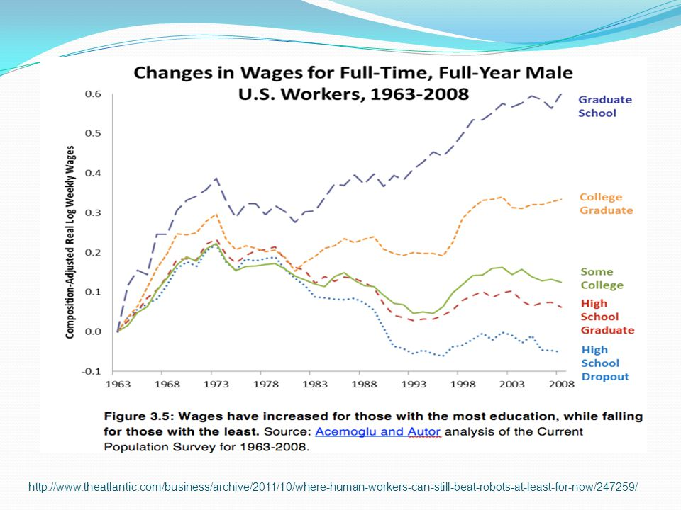 Reasons for Wage Divergence In Figure 3.5: US wage divergence accelerated in the digital era (computer mass marketing began in the early 1980s).