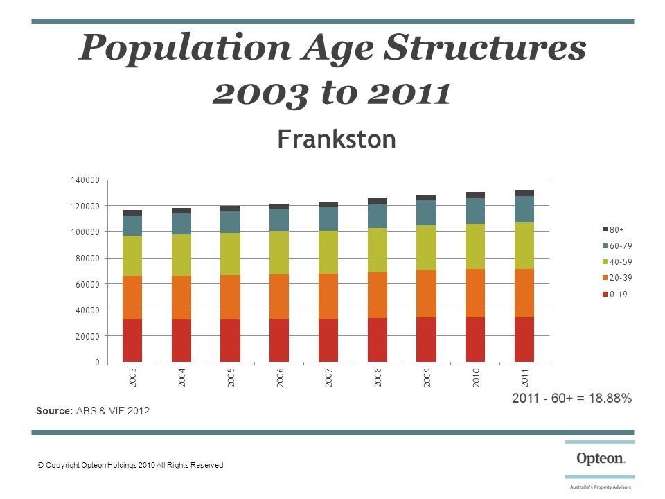 © Copyright Opteon Holdings 2010 All Rights Reserved Population Age Structures 2003 to 2011 Source: ABS & VIF 2012