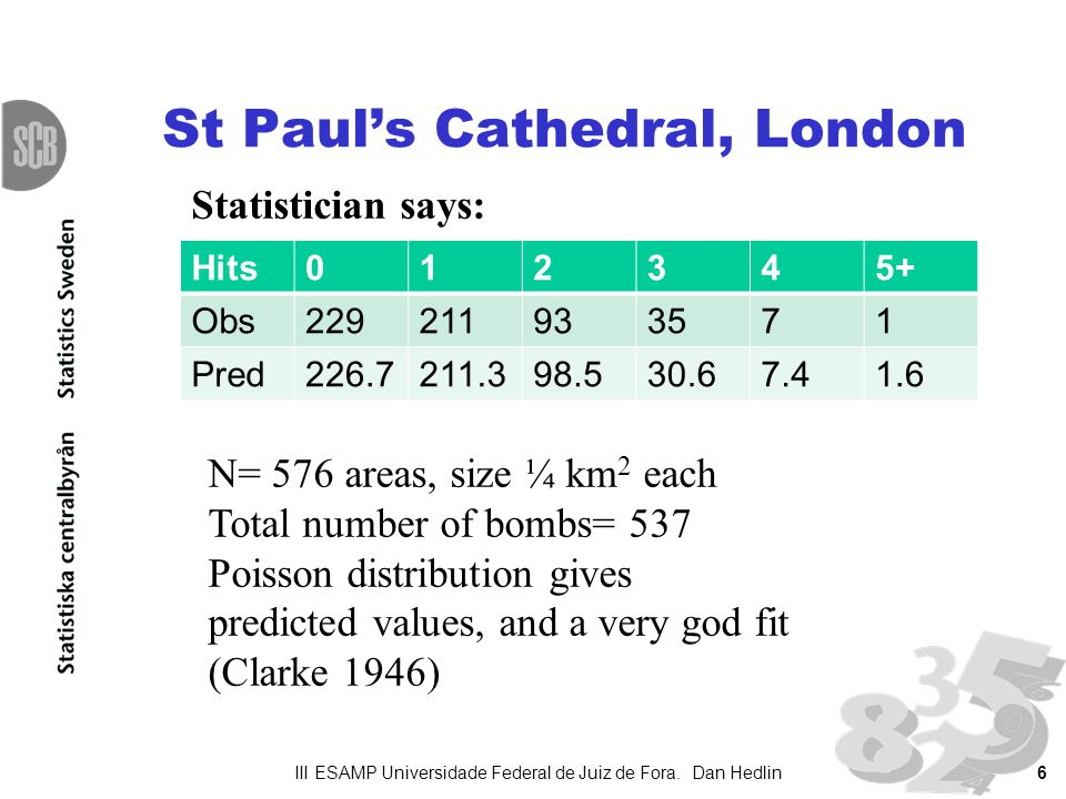 6 St Pauls Cathedral, London Hits012345+ Obs229211933571 Pred226.7211.398.530.67.41.6 N= 576 areas, size ¼ km 2 each Total number of bombs= 537 Poisso