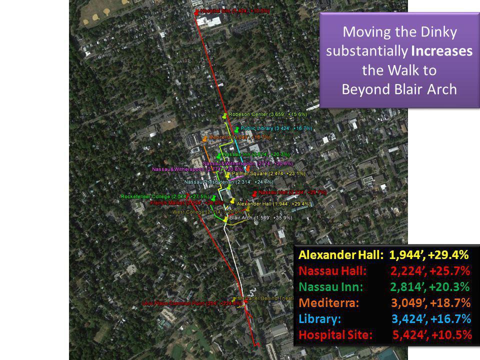 Moving the Dinky substantially Increases the Walk to Beyond Blair Arch Alexander Hall: 1,944, +29.4% Nassau Hall: 2,224, +25.7% Nassau Inn: 2,814, +20.3% Mediterra: 3,049, +18.7% Library: 3,424, +16.7% Hospital Site: 5,424, +10.5% Alexander Hall: 1,944, +29.4% Nassau Hall: 2,224, +25.7% Nassau Inn: 2,814, +20.3% Mediterra: 3,049, +18.7% Library: 3,424, +16.7% Hospital Site: 5,424, +10.5%