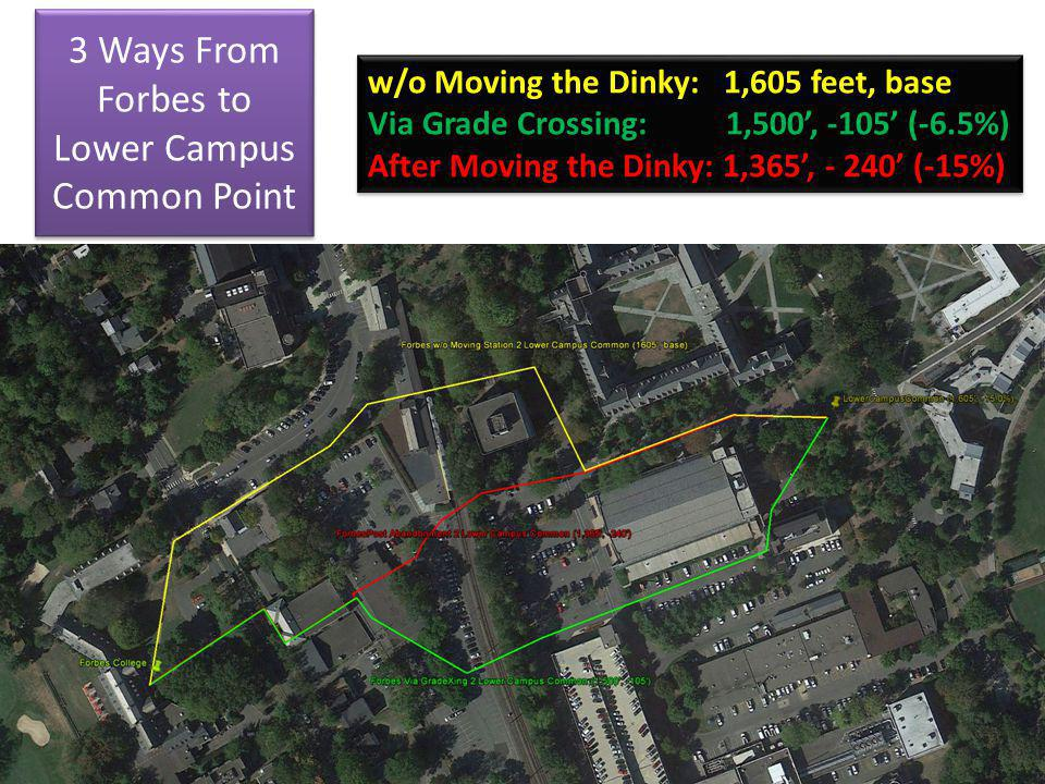3 Ways From Forbes to Lower Campus Common Point w/o Moving the Dinky: 1,605 feet, base Via Grade Crossing: 1,500, -105 (-6.5%) After Moving the Dinky: 1,365, - 240 (-15%) w/o Moving the Dinky: 1,605 feet, base Via Grade Crossing: 1,500, -105 (-6.5%) After Moving the Dinky: 1,365, - 240 (-15%)