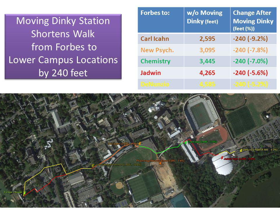 Moving Dinky Station Shortens Walk from Forbes to Lower Campus Locations by 240 feet w/o Moving the Dinky: 1,605 feet, base Via Grade Crossing: 1,500, -105 (-6.5%) After Moving the Dinky: 1,365, - 240 (-15%) w/o Moving the Dinky: 1,605 feet, base Via Grade Crossing: 1,500, -105 (-6.5%) After Moving the Dinky: 1,365, - 240 (-15%) Forbes to:w/o Moving Dinky (feet) Change After Moving Dinky (feet (%)) Carl Icahn2,595-240 (-9.2%) New Psych.3,095-240 (-7.8%) Chemistry3,445-240 (-7.0%) Jadwin4,265-240 (-5.6%) DeNunzio4,585-240 (-5.2%)