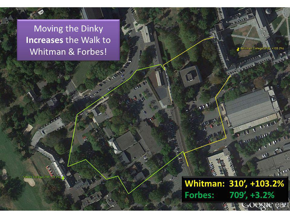 Moving the Dinky Increases the Walk to Whitman & Forbes! Whitman: 310, +103.2% Forbes: 709, +3.2% Whitman: 310, +103.2% Forbes: 709, +3.2%