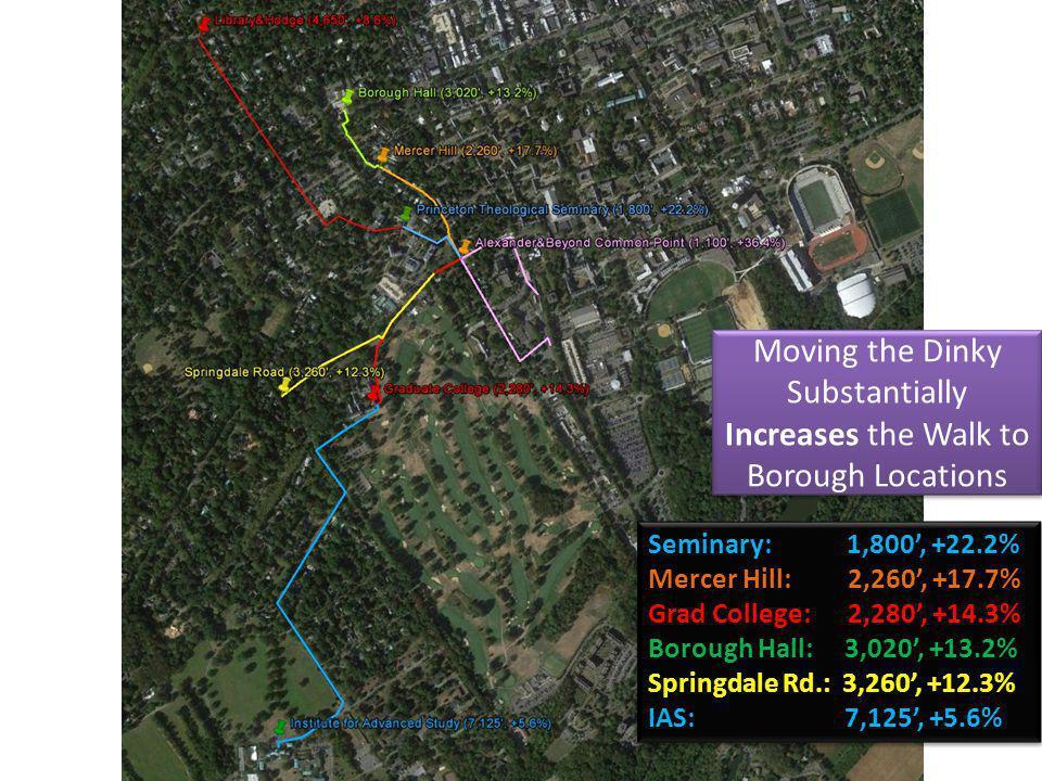 Seminary: 1,800, +22.2% Mercer Hill: 2,260, +17.7% Grad College: 2,280, +14.3% Borough Hall: 3,020, +13.2% Springdale Rd.: 3,260, +12.3% IAS: 7,125, +