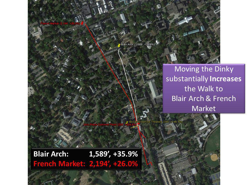 Moving the Dinky substantially Increases the Walk to Blair Arch & French Market Blair Arch: 1,589, +35.9% French Market: 2,194, +26.0% Blair Arch: 1,589, +35.9% French Market: 2,194, +26.0%