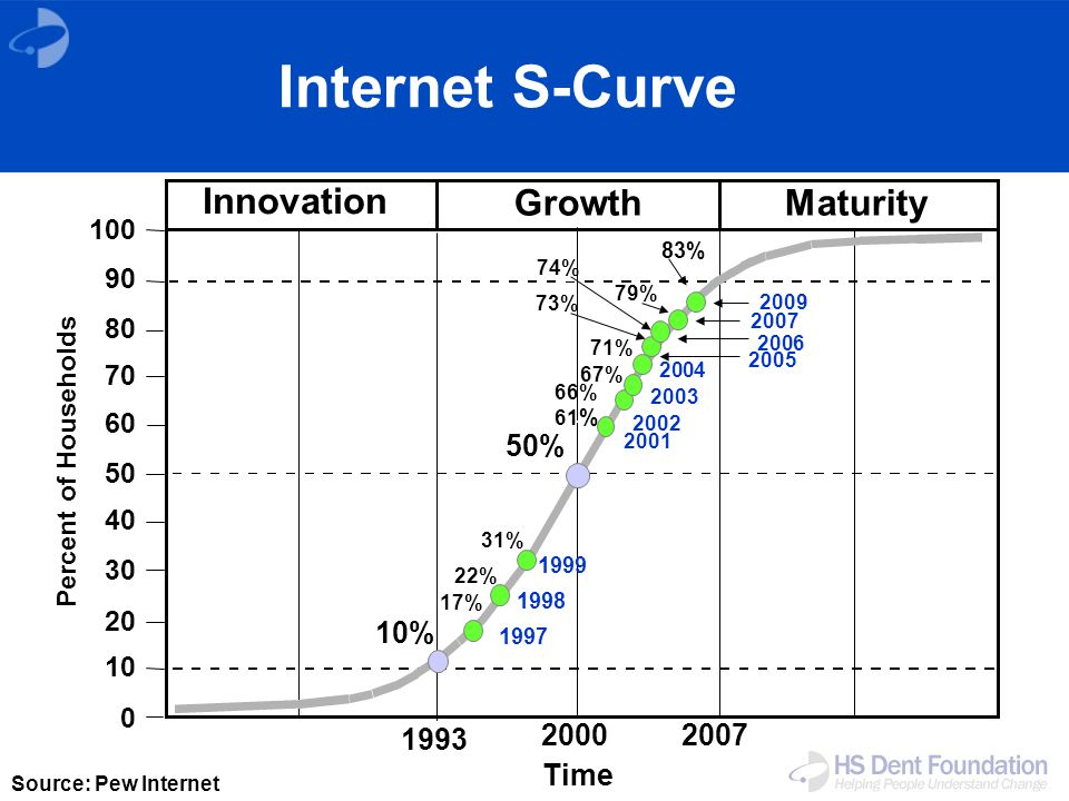 Innovation GrowthMaturity 100 90 80 0 70 60 50 40 30 20 10 Percent of Households Time Source: Pew Internet 10% 1993 20002007 31% 17% 22% 61 % 1997 1999 1998 71% 79% 73% 74% 2002 2004 2005 2006 2001 2003 2007 67% 50% 2009 83% 66% Internet S-Curve