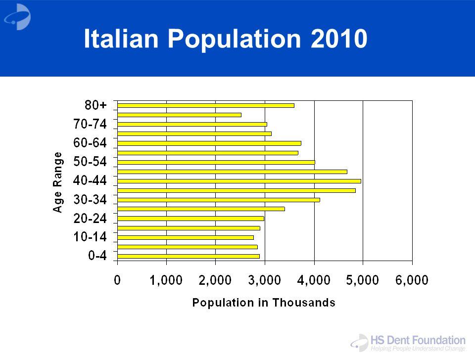 Italian Population 2010