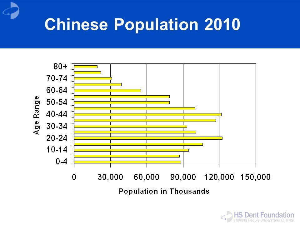 Chinese Population 2010