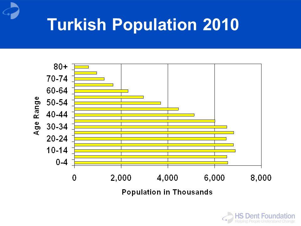 Turkish Population 2010