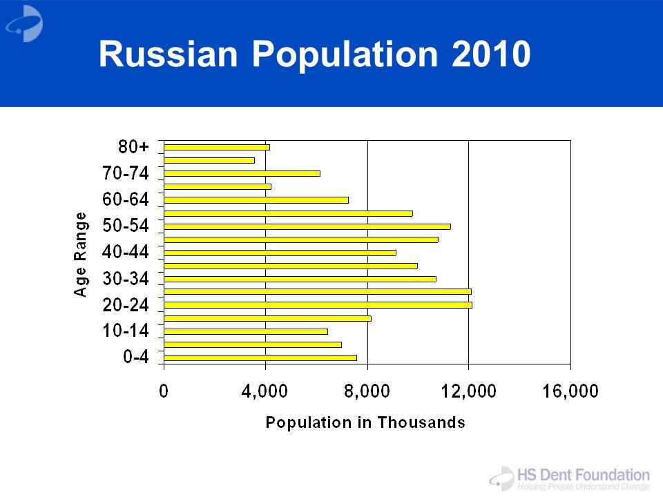 Russian Population 2010