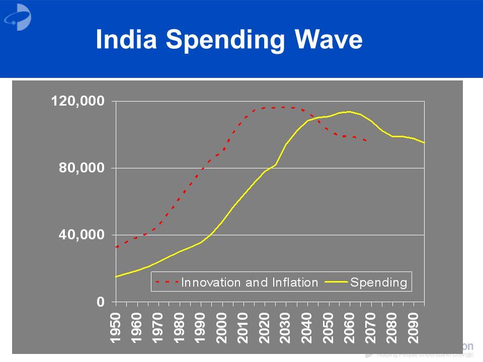 India Spending Wave