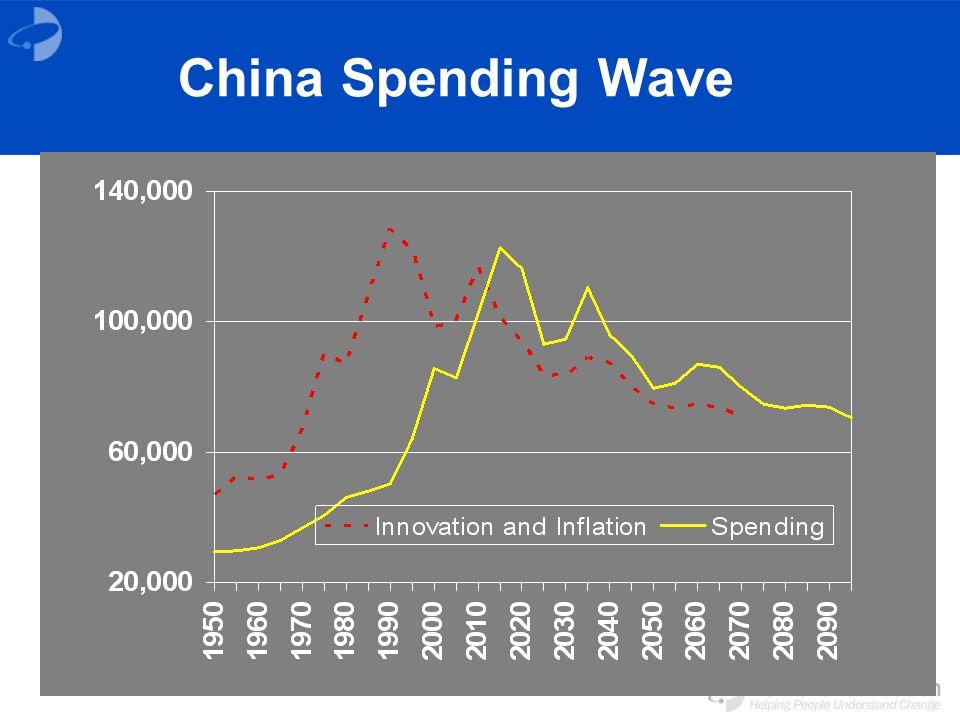 China Spending Wave