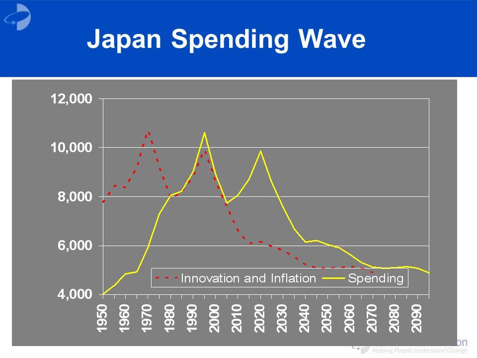 Japan Spending Wave