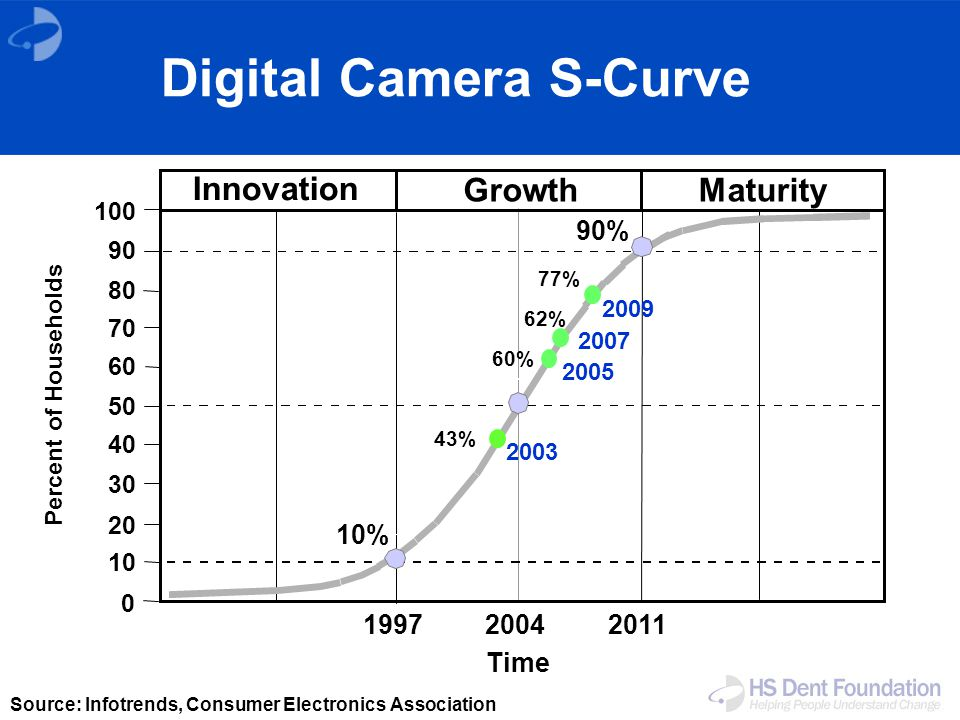 Innovation GrowthMaturity 100 90 80 0 70 60 50 40 30 20 10 Percent of Households Time 90% 10% 2005 2003 62% 43% 199720042011 Source: Infotrends, Consumer Electronics Association 60% 2007 2009 77% Digital Camera S-Curve