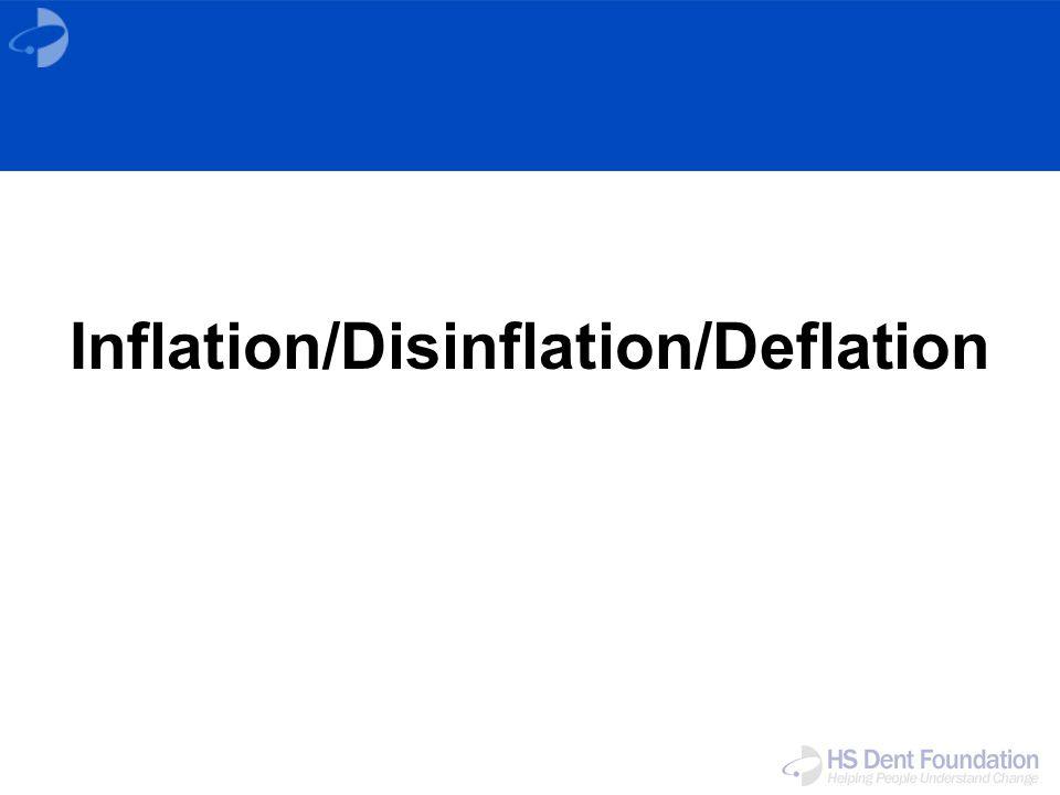 Inflation/Disinflation/Deflation